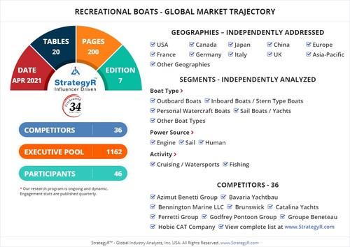 Global Recreational Boats Market