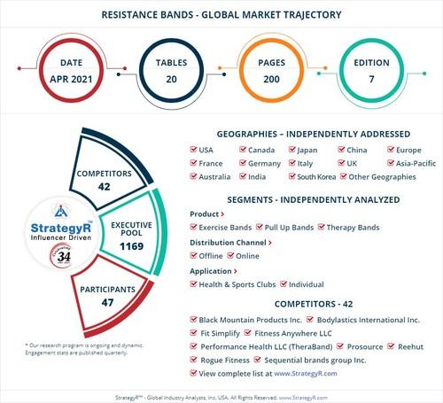 World Resistance Bands Market