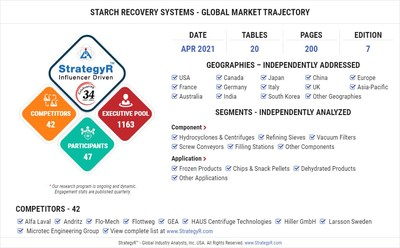 Global Market for Starch Recovery Systems