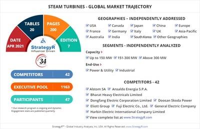World Steam Turbines Market