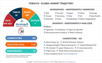 Global Market for Tobacco