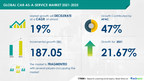 $ 187 Bn growth opportunity in Car-as-a-Service Market 2021-2025 | Insights on Emerging Trends, Opportunities, and New Product Launches | 17,000+ Technavio Research Reports