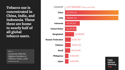 Total Number of Tobacco Users Per Country Infographic (PRNewsfoto/The International Commission to Reignite the Fight Against Smoking)