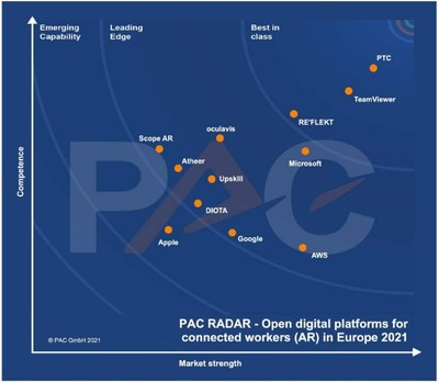 PTC is positioned as a top vendor in the PAC Radar analysis.
