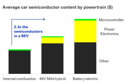 Average car semiconductor content by powertrain ($). Data source Infineon. IDTechEx Power Electronics for Electric Vehicles: www.IDTechEx.com/PowerElec