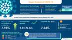Global Custom Application Development Service Market 2021-2025 |...