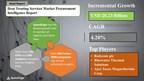 Global Heat Treating Services Market Procurement Intelligence...
