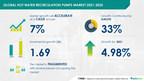 Hot Water Recirculation Pumps Market analysis in Industrial Machinery Industry   Technavio estimates $ 1.69 Billion growth during 2021-2025