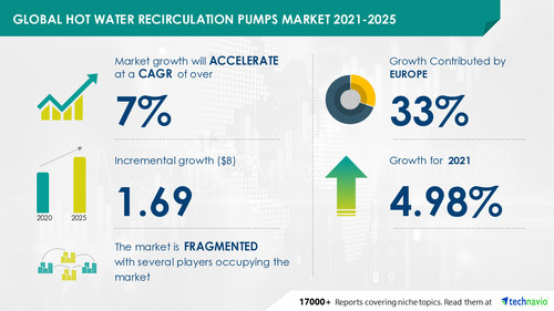 Attractive Opportunities in Hot Water Recirculation Pumps Market by Product, End-user, and Geography - Forecast and Analysis 2021-2025