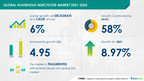 Household Insecticides Market size to increase by almost $ 5 Bn during 2021-2025 | Growing Opportunities in Household Products Industry | 17,000+ Technavio Research Reports