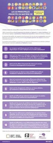 liste de 10 priorités (Groupe CNW/Ontario Brain Institute)