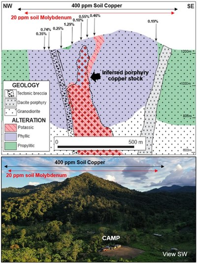 Figure 5. Schematic geological cross section (upper) and comparable surface view (lower). (CNW Group/Luminex Resources Corp.)