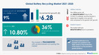 Battery Recycling Market Progresses at 9% CAGR While Witnessing Emergence of Accurec Recycling GmbH and Battery Solutions LLC as Prominent Players   17,000+ Technavio Research Reports