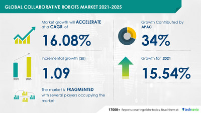 Technavio has announced its latest market research report titled Collaborative Robots Market by Application and Geography - Forecast and Analysis 2021-2025