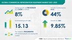 Commercial Refrigeration Equipment Market to Record Growth of $ 15.13 bn during 2021-2025 | Technavio