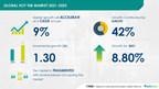 $ 1.3 Bn growth opportunity in Hot Tub Market 2021-2025 | Technavio estimates 8.8% YOY growth in 2021
