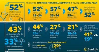 The key to lifetime financial security = having a holistic plan (CNW Group/Sun Life Financial Canada)