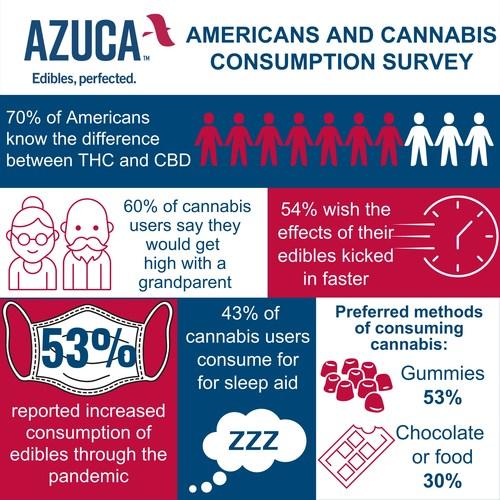 "Leading cannabis edibles company Azuca examines consumption habits in ""Americans and Cannabis"" survey."