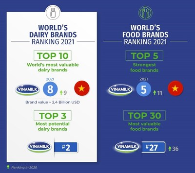 Vinamilk is listed among the top in 4 global Brand Finance rankings