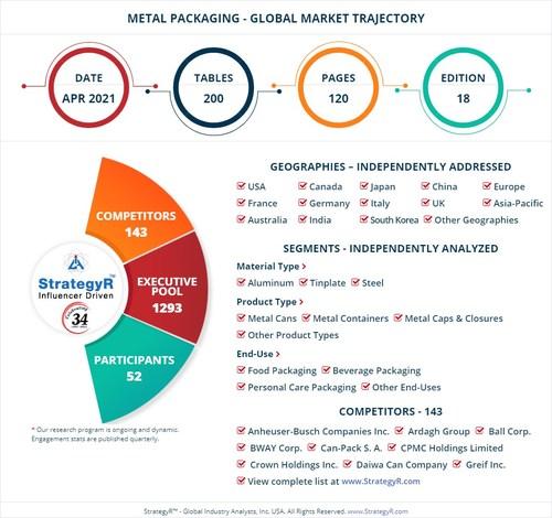 Global Metal Packaging Market