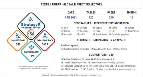 Global Market for Textile Fibers