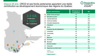 Depuis 20 ans, CRCD et ses fonds partenaires apportent une réelle contribution au développement économique des régions du Québec (Groupe CNW/Capital régional et coopératif Desjardins)