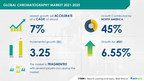 Chromatography Market to record a CAGR of 6.93% during 2021-2025 | Discover company insights in Technavio