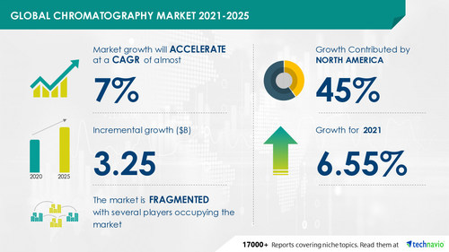 Technavio has announced its latest market research report titled Chromatography Market by Technology, End user, and Geography - Forecast and Analysis 2021-2025