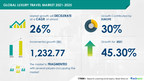 Luxury Travel Market to record growth of $ 1,232.77 bn during 2021-2025 | Technavio