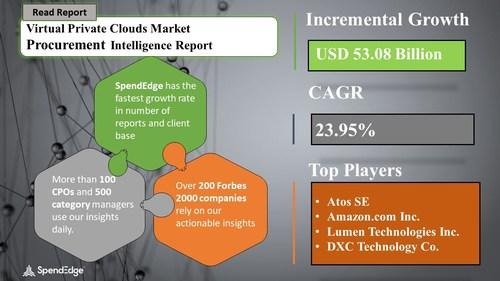 Virtual Private Clouds Market Procurement Research Report