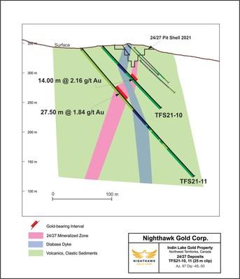Nighthawk Drilling - 24/27 TFS21-10 XSection - TSX:NHK; OTCQX:MIMZF (CNW Group/Nighthawk Gold Corp.)