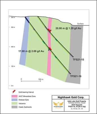 Nighthawk Drilling - 24/27 TFS21-15;16 XSection - TSX:NHK; OTCQX:MIMZF (CNW Group/Nighthawk Gold Corp.)