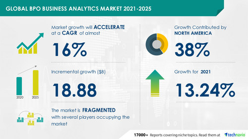 Attractive Opportunities in BPO Business Analytics Market by End-user and Geography - Forecast and Analysis 2021-2025