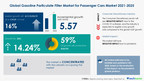 5.57 Mn units growth in Gasoline Particulate Filter Market For Passenger Cars Market 2021-2025 | Analyzing Growth in Auto Parts & Equipment Industry | 17,000+ Technavio Research Reports
