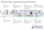 Prolacta Bioscience Continues Advancing the Science of Human Milk, Proud to Partner With NICU Teams in Saving Lives of Premature Infants