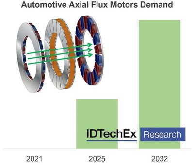 IDTechEx forecast a large increase in demand for automotive axial flux motors