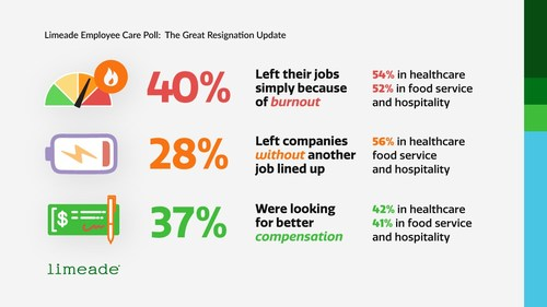 """""""Limeade Care Report: The Great Resignation Update,"""" data summary"""