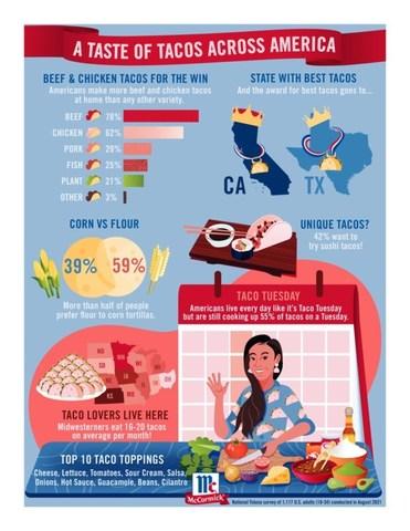 A Taste of Tacos Across America