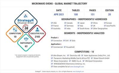 World Microwave Ovens Market