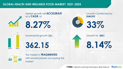 Attractive Opportunities in Health and Wellness Food Market by Geography, Product, and Distribution Channel - Forecast and Analysis 2021-2025