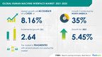 8.16% CAGR  to be Recorded in HMI Market between 2021 and 2025| 17,000+ Technavio Research Reports