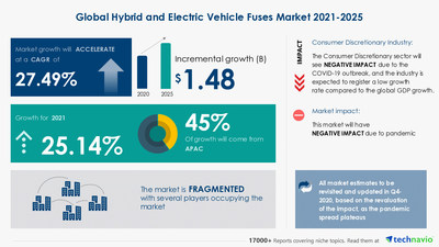 Technavio has announced its latest market research report titled Hybrid and Electric Vehicle Fuses Market by Application and Geography - Forecast and Analysis 2021-2025