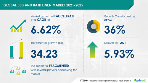 Attractive Opportunities in Bed and Bath Linen Market by Product and Geography - Forecast and Analysis 2021-2025