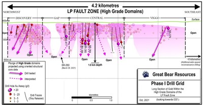 Figure 1: LP Fault long section showing only high-grade gold domain intercepts.  Gold intercepts from the surrounding bulk tonnage style domains have been removed for clarity.  New drill results inside of the high-grade domains are highlighted. (CNW Group/Great Bear Resources Ltd.)