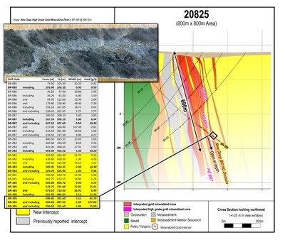 Figure 3: Cross section 20825 including new deep drill results. Images are of selected core intervals and do not represent all gold mineralization on the property. (CNW Group/Great Bear Resources Ltd.)