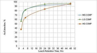 Figure 2 – Gold leach kinetic curves for low grade (LG), mid grade (MG) and high grade (HG) material from Lemhi Project (CNW Group/Freeman Gold Corp.)