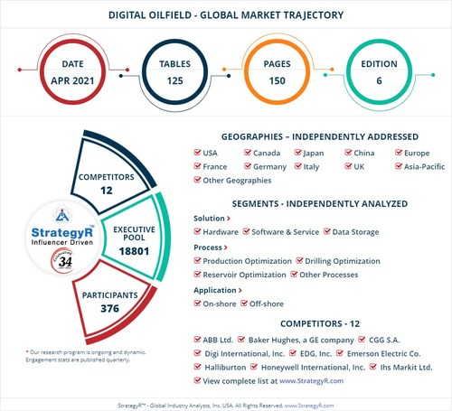 Global Opportunity for Digital Oilfield