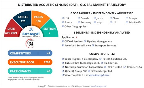 Global Opportunity for Distributed Acoustic Sensing (DAS)