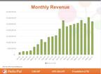 Hello Pal宣布2021年9月月营收2,707,496美元