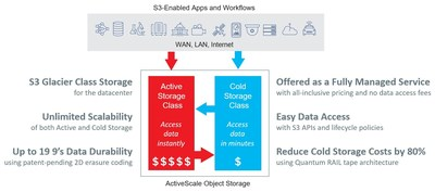 With the introduction of ActiveScale Cold Storage Class, ActiveScale provides industry-leading durability, affordability, and accessibility, allowing organizations to preserve data for years and decades and unlock the inherent and potential value of their growing data assets.